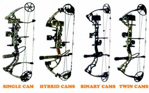 Cam Types Explained
