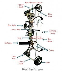 Compound Bow Parts and Accessories