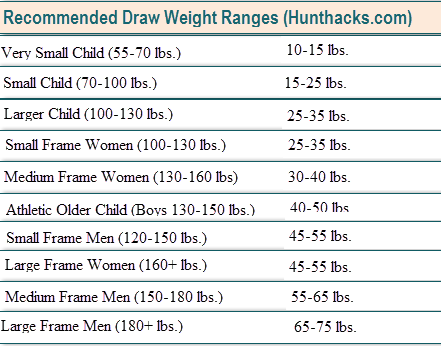Recommended Draw Weight Ranges