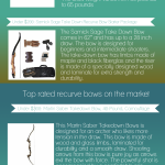 [Infographic] Recurve Bow buyer's Guide
