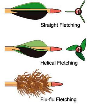 fletching