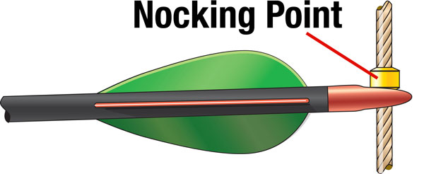 Nocking Point System