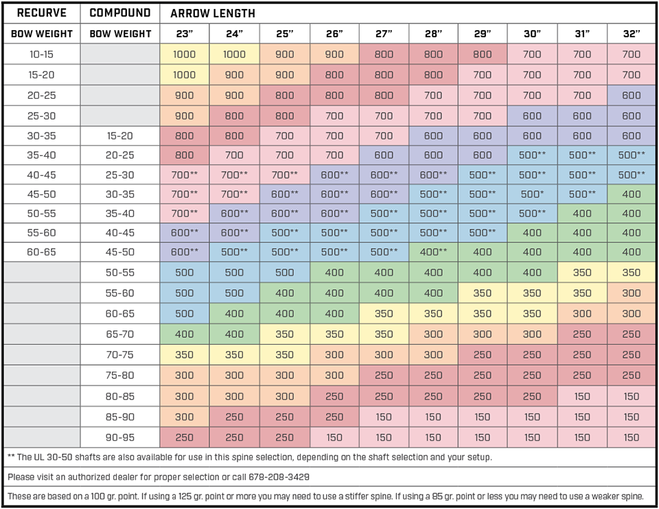 Arrow Selection Charts